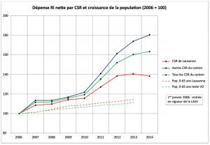 Dépense nette pour le revenu d'insertion (aide sociale vaudoise) et évolution de la population. Le Centre social régional de Lausanne (couvrant uniquement la commune) a été analysé séparément. Par ailleurs, 2011 et 2012 sont marquées par l'entrée en vigueur de la révision de la loi sur l'assurance-chômage (l'effet sur l'aide sociale est reconnu par l'ensemble des offices statistiques).