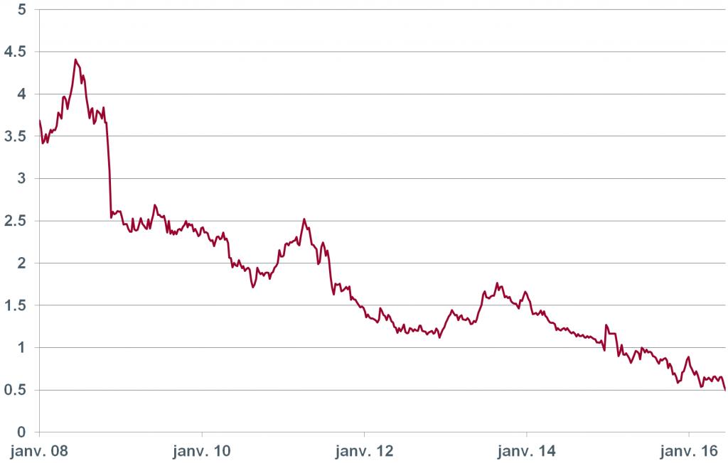 graph2_juillet16
