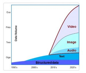 Expected wave of data showing the growth of audiovisual data (video, images, audio). Source: IBM Market Insights 2013. Quoted by AVINDH SIG