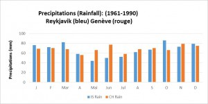 Rainfall_CH_IS_1960_1990