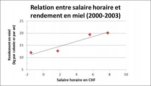 salaire_horaire_apiculture_2000_2003