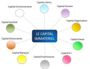 #capital_immateriel #entreprises #dirigeants #stratèges