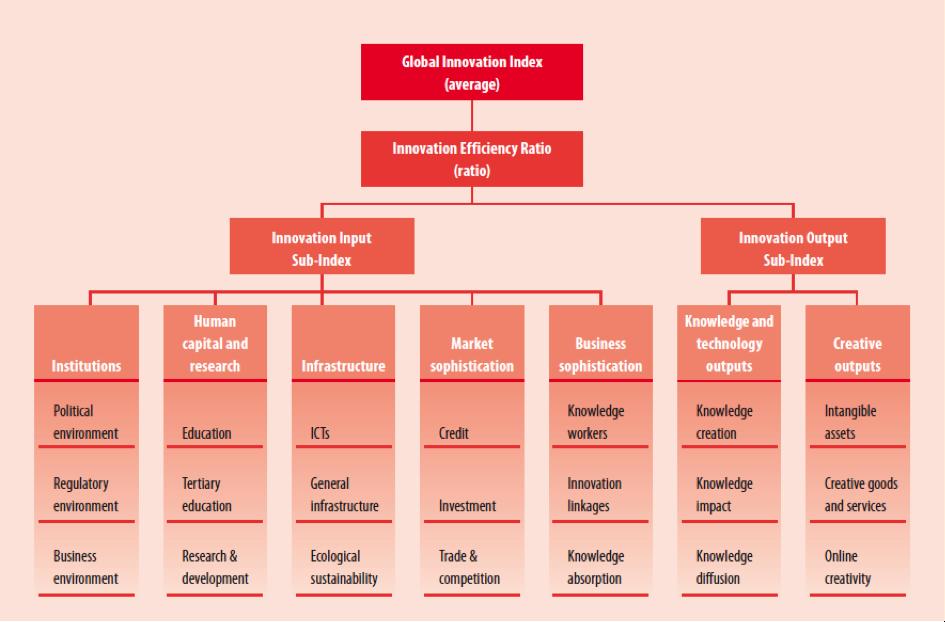 Méthodologie du Global Innovation Index 2015