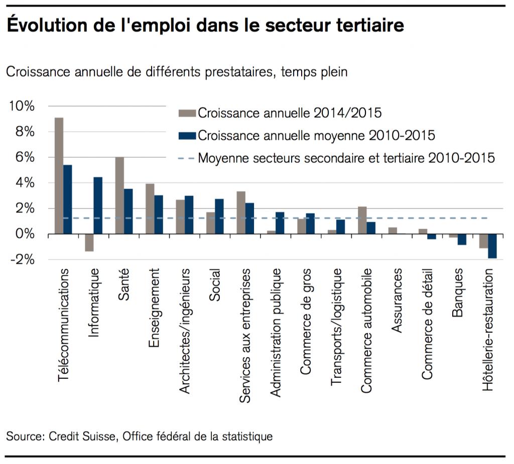 Evolution de l'emploi dans le secteur tertiaire