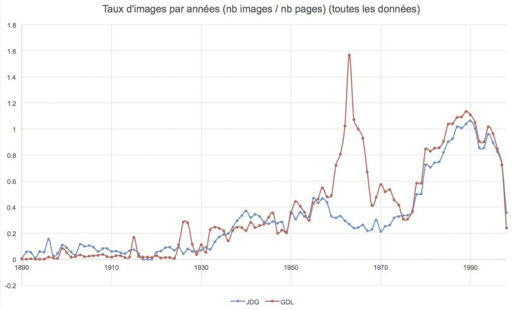 Nombre d'images rapporté au nombre de pages dans le Journal de Genève et la Gazette de Lausanne
