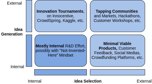 Cadre conceptuel de la collaboration ouverte pour illustrer les mécanismes introduits dans cet article.