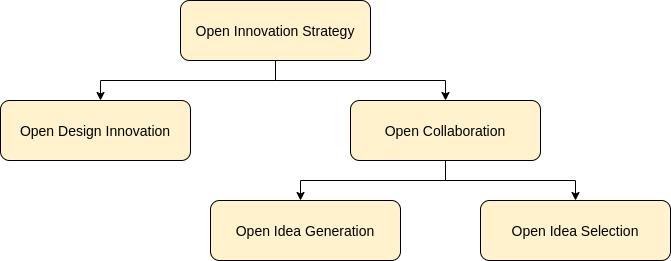 La vue d'ensemble : Considérez toutes les composantes d'une stratégie d'open innovation pour votre processus d'innovation.