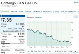 Contango_Oil_Gas