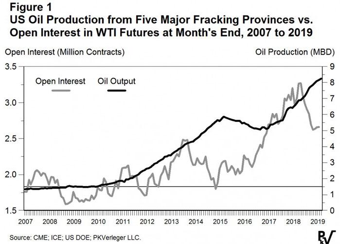 low priced c23f5 d2519 En noir foncé  la production pétrolière. En gris  les intentions  d investissements