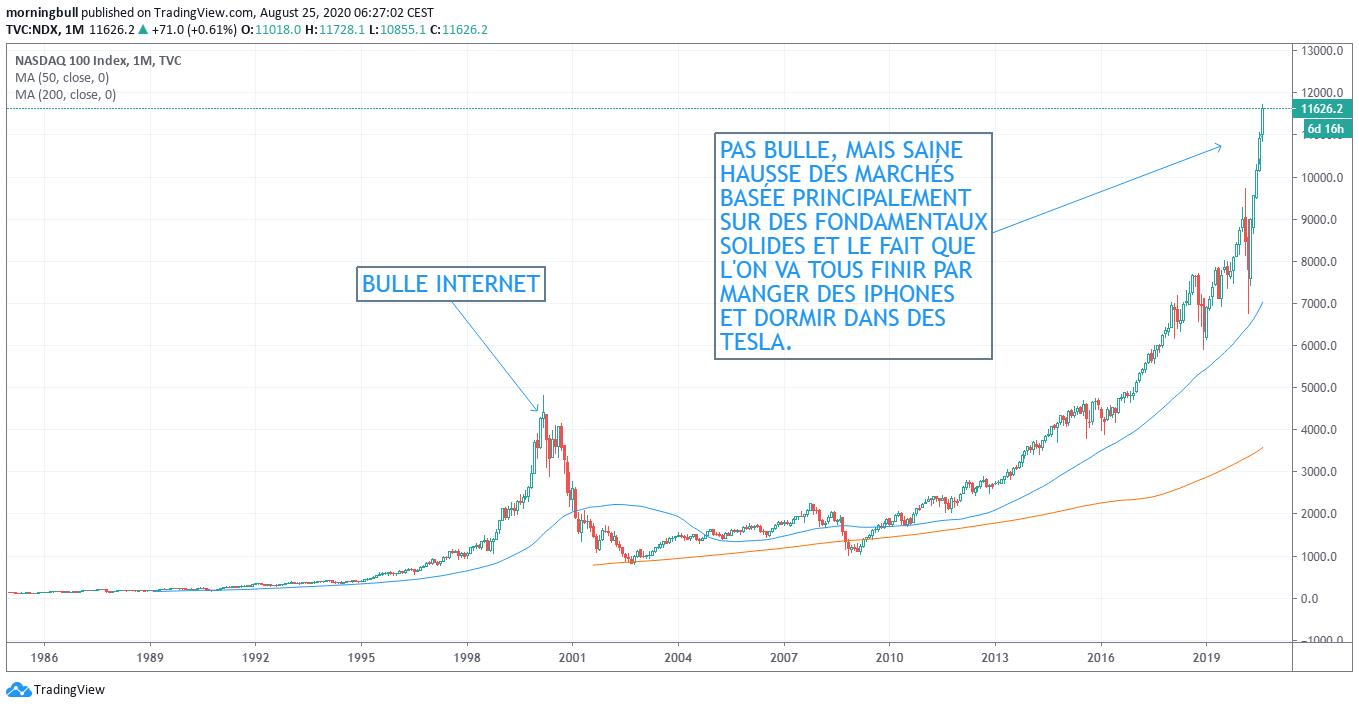 https://blogs.letemps.ch/laurent-horvath/wp-content/uploads/sites/45/2020/08/2020_08_Graph-mois-Tradingview-com-investir-ch.png