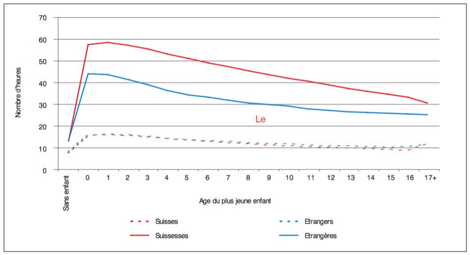 Nombre moyen d'heures hebdomadaires de travail familial et domestique, selon le sexe, la nationalité et l'âge du plus jeune enfant, en 2'000. (Recensement fédéral de la population 2000 Avancée et stagnation dans la problématique de l'égalité entre hommes et femmes de 1970 à 2000)