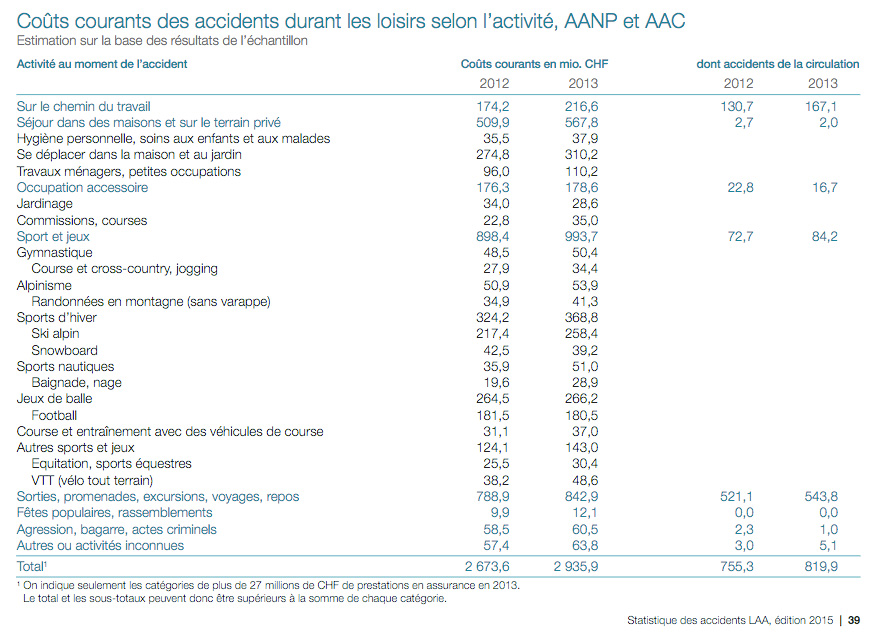 Coûts courants des accidents durant les loisirs selon l'activité, AANP et AAC (Statistique des accidents LAA 2015)