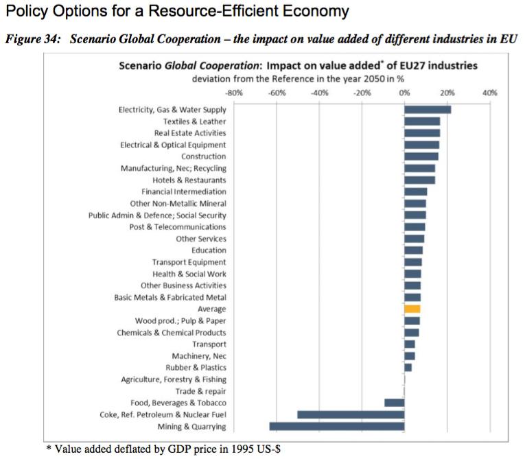 Impact d'une politique efficiente en ressource sur différentes branches économiques