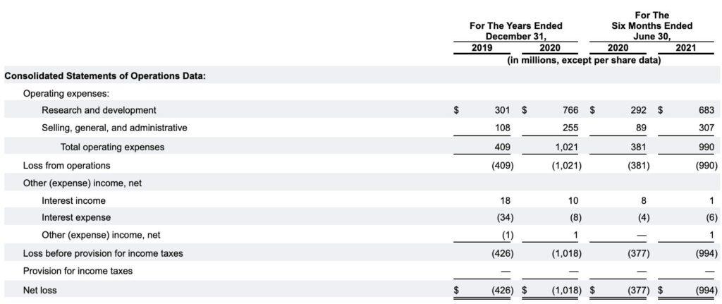 Tableau récapitulatif des données financières consolidées
