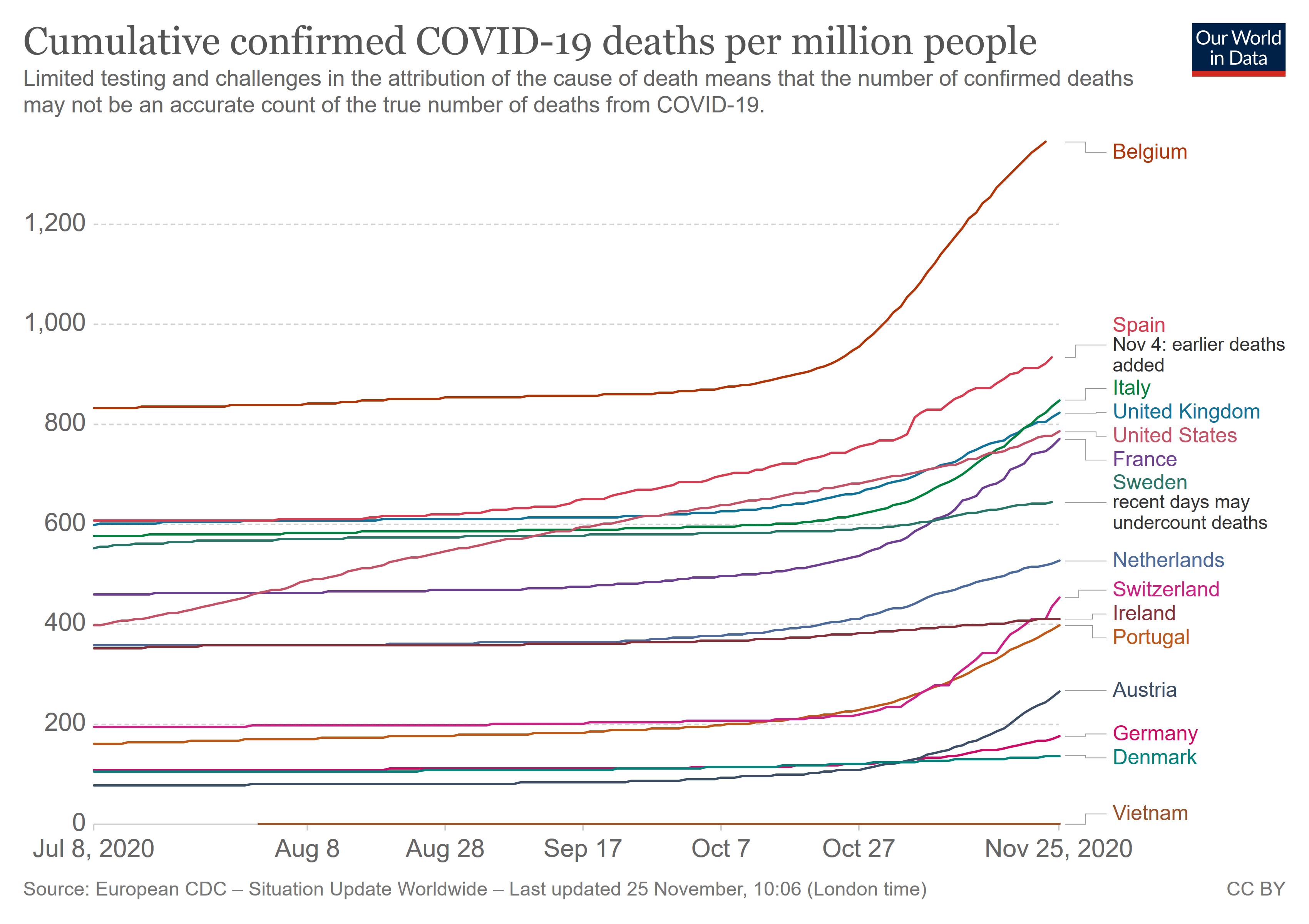 Cumulative confirmed COVID-19 deaths per million people