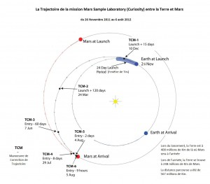Blog_5_MSL-Curiosity---Trajectoire-Terre---Mars---Croisiere_2