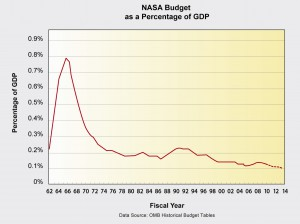 Blog_46_NASA Budget GDP