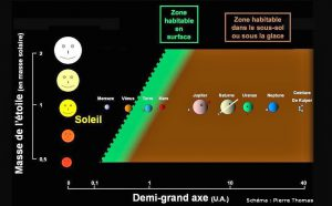 blog_73_b_schema-zone-habitable-surface-profondeur