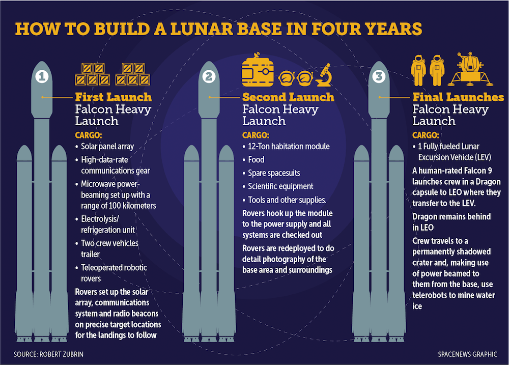 moon direct un pis aller pour ensuite aller sur mars exploration spatiale. Black Bedroom Furniture Sets. Home Design Ideas